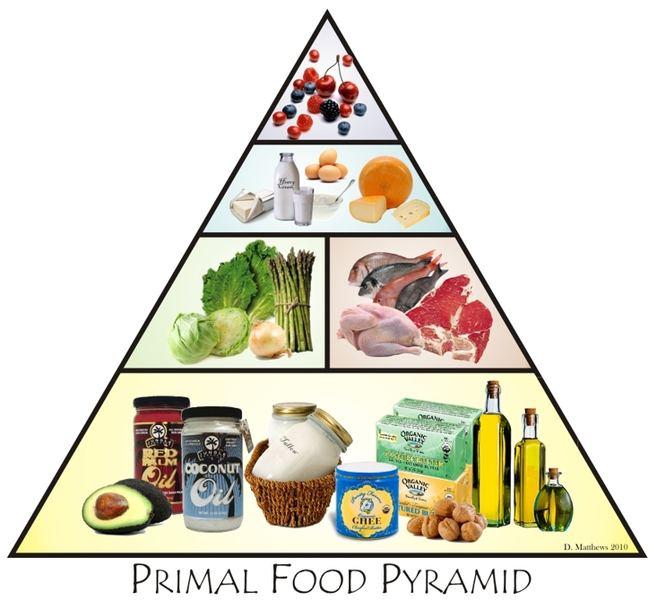 A friendly reminder in pyramid form : ketorecipes